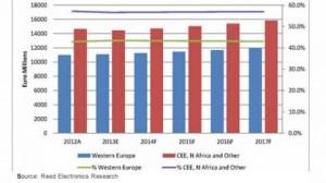 European EMS market report