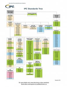 Download IPC Standards