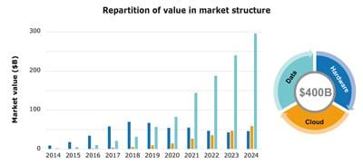 IoT Device Market
